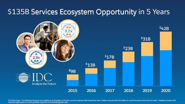IDC-Salesforce-Ecosystem-Spend