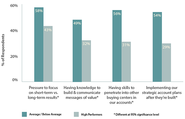 Challenges frequently experienced by high performance sales teams