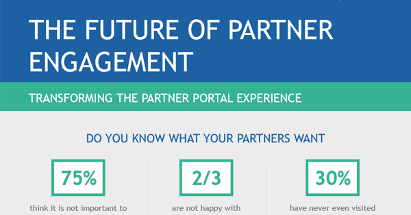 The Future of Partner Engagement Infographic